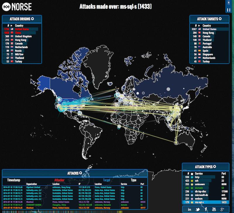 ipviking - cyber attack websites