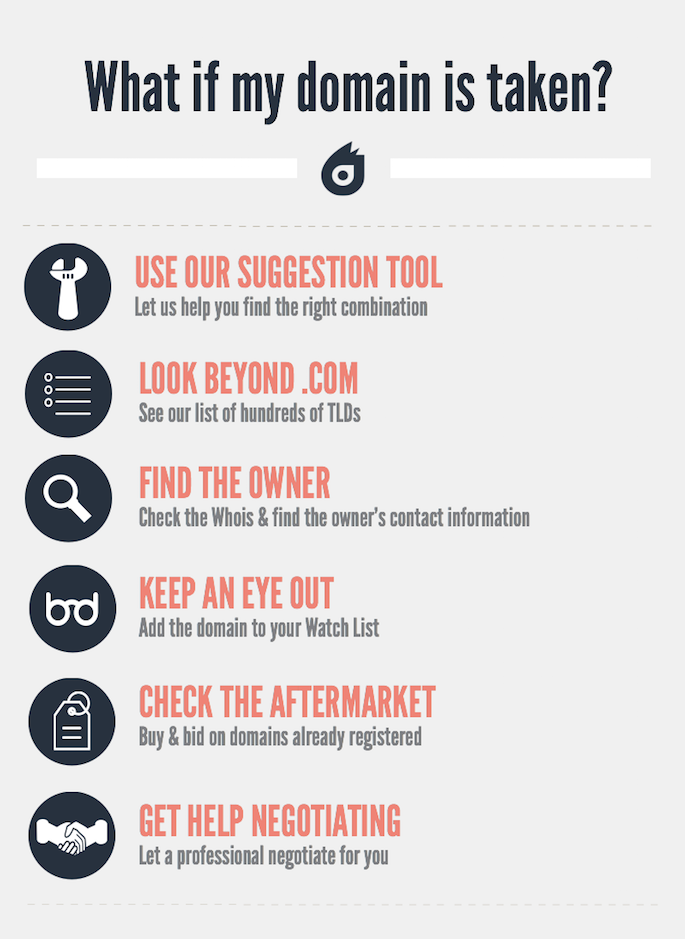 What If My Domain Is Taken: What To Do If My Domain Is Taken: Dynadot Help File - Infographic