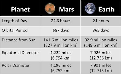 Comparative graph of vitals for Mars and Earth