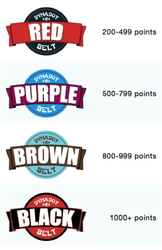 Domain forum badge breakdown - 200-1000+