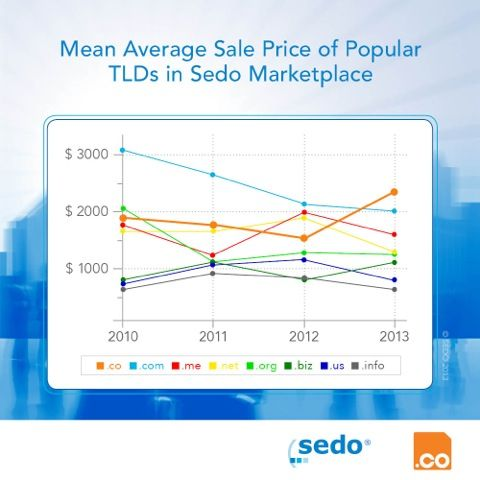 A graph detailing mean average sale price of TLDs in Sedo marketplace