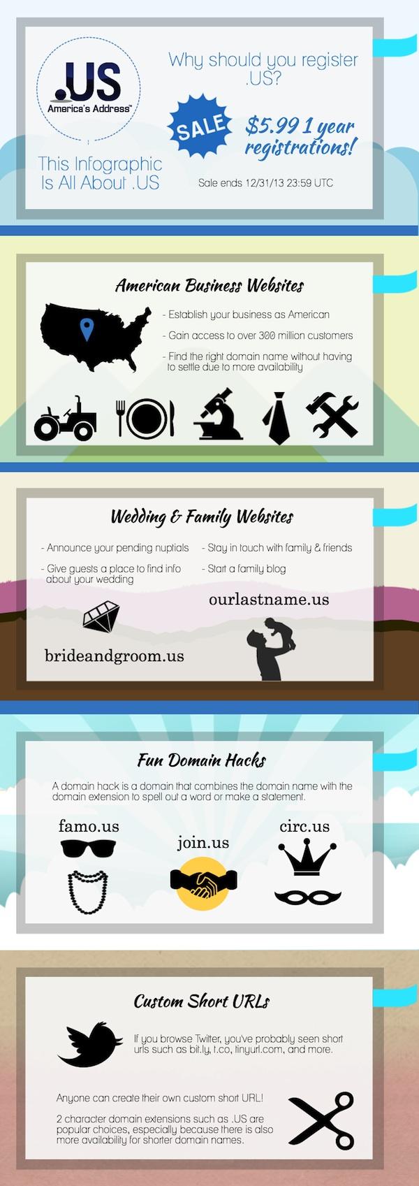 .US Domain Sale Infographic: American Business Websites, Wedding and Family Websites, Fun .US Domain Hacks, Custom Short URLs