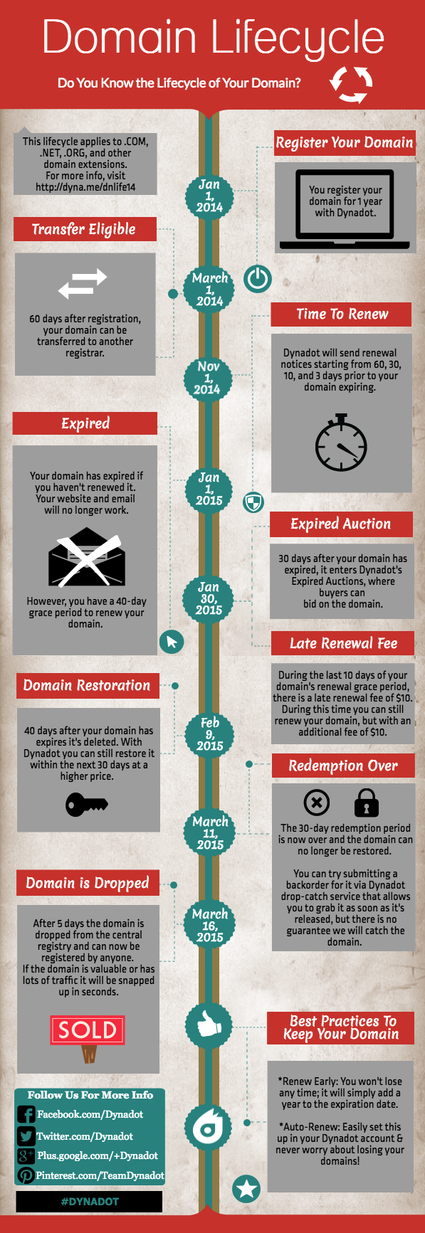 Domain Life Cycle Infographic - Domain Registration, Expiration, Renewal, Redemption